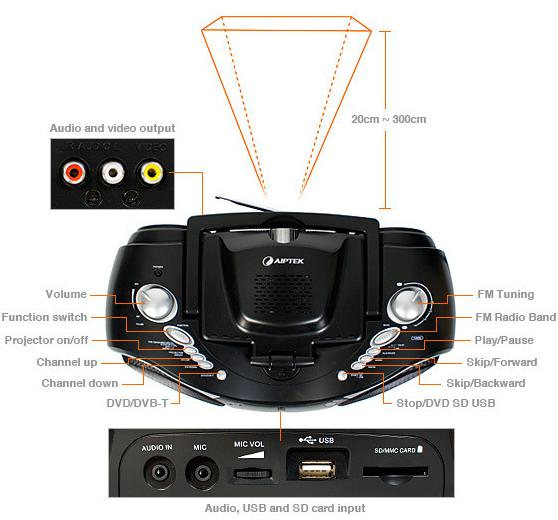 Boombox DVD and TV Home Projector System