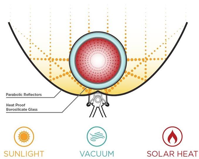 GoSun Sport Solar Cooker