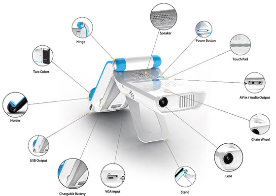 Mili iPhone Projector Diagram