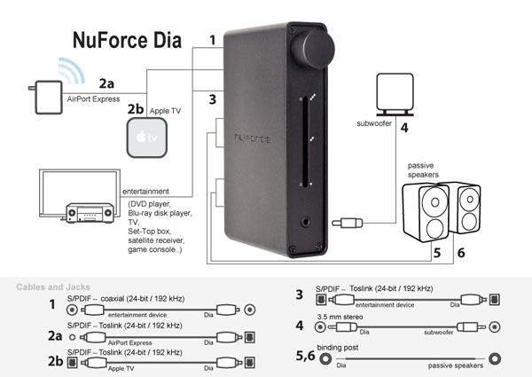 NuForce Dia Digital Amplifier Solution for Home Audio and Streaming Devices