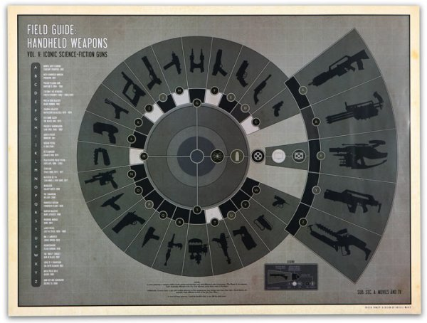 Sci-Fi Guns Poster