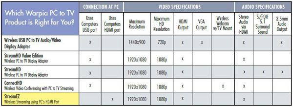StreamEZ Wireless HDMI Streaming Kit