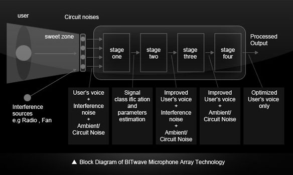 UCLEAR Digital Microphone Array Technology