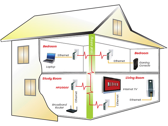 Wiring a house for phone internet tv annavernon readingrat wiring a house for ethernet the wiring diagram house wiring asfbconference2016 Image collections