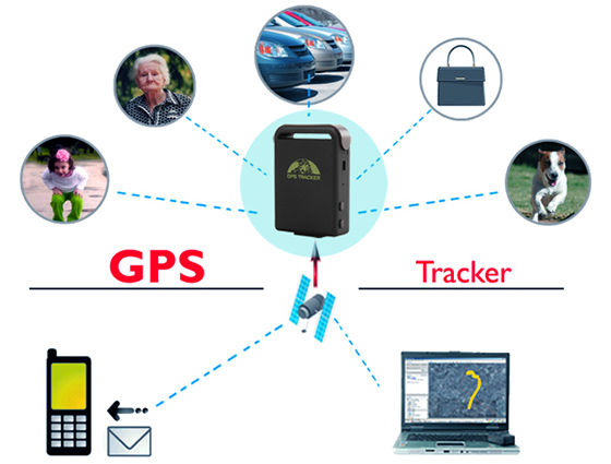 Small GPS Tracker